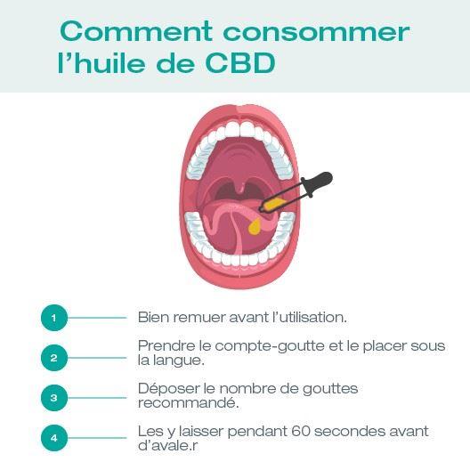 huile sublinguale CBD REUNION 974